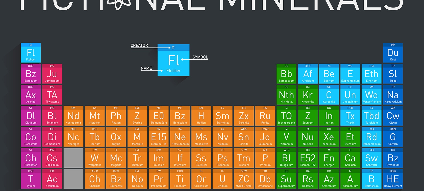 Scientific Periodic Table of Fictional Minerals
